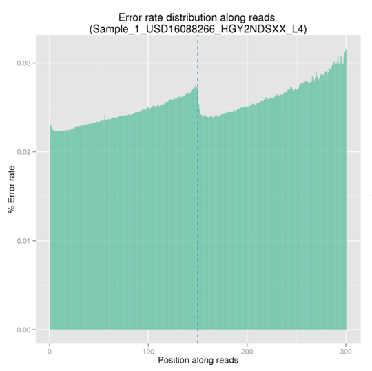 Novogene hWES Error Rate Distribution
