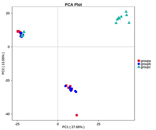 Novogene Amplicon Principal Component Analysis (PCA) based in OTUs